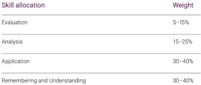 AUD skill allocation